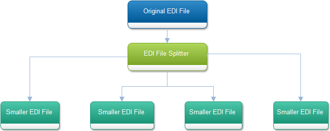 EDIFileSplitter