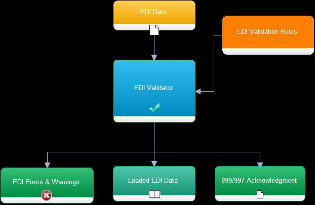 EDI Validator – RDPCrystal EDI Library