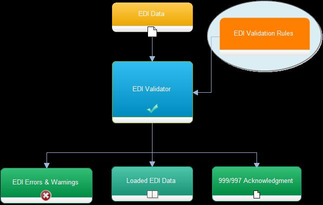 How Does the EDIValidator Work – RDPCrystal EDI Library